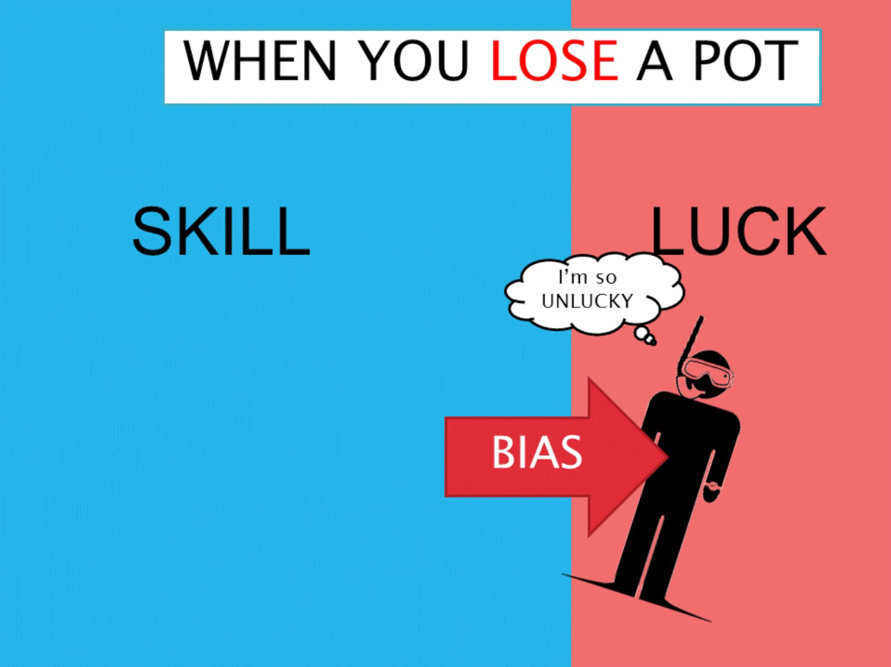 correcting self-serving bias | rational poker